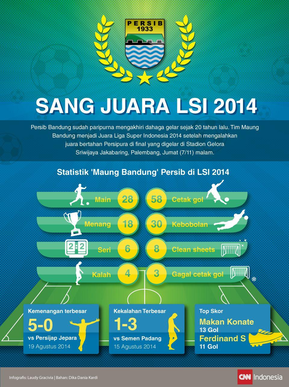 Catatan Maung Bandung Sang Juara LSI