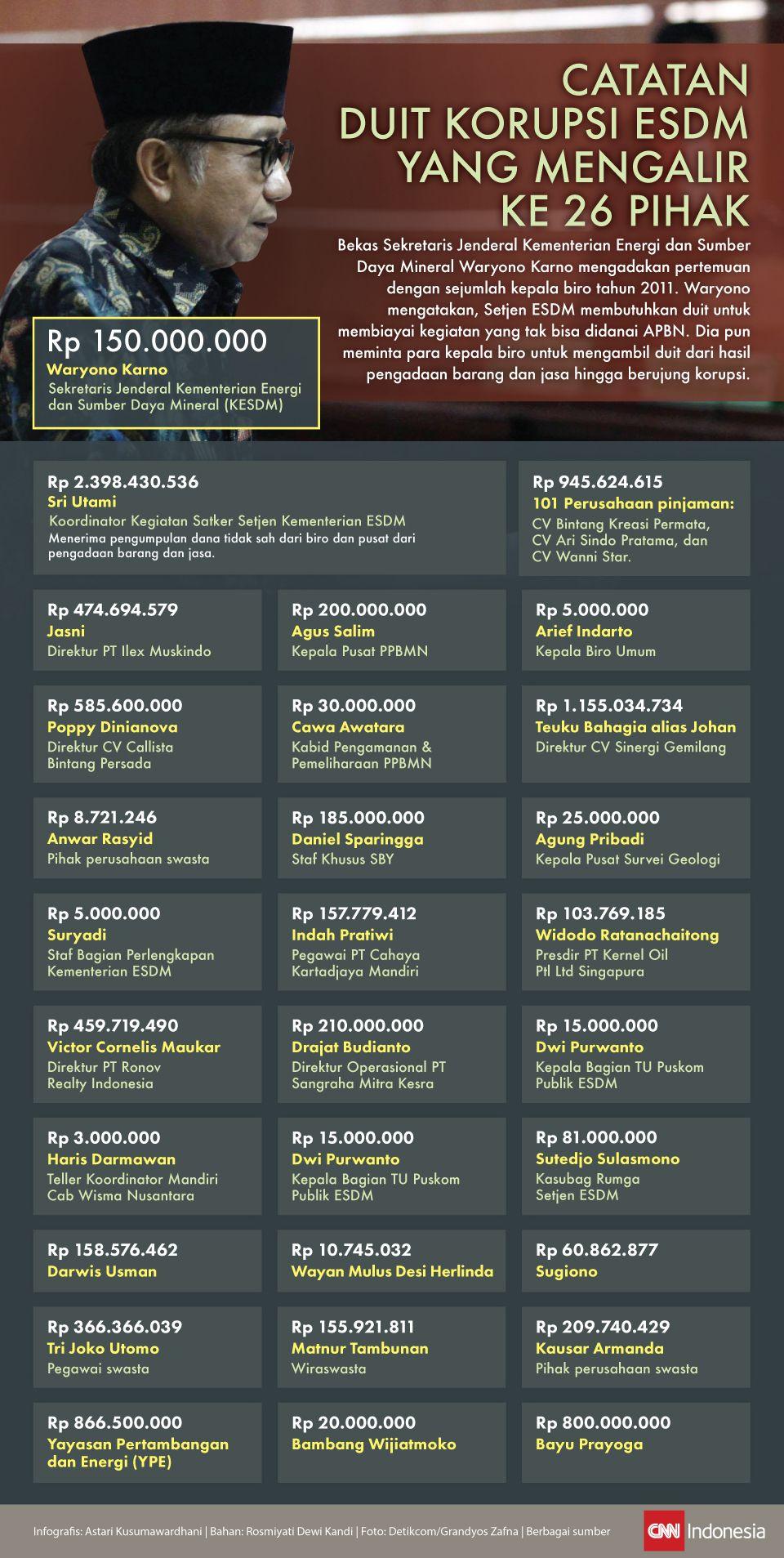 Catatan Duit Korupsi ESDM yang Mengalir ke 26 Pihak