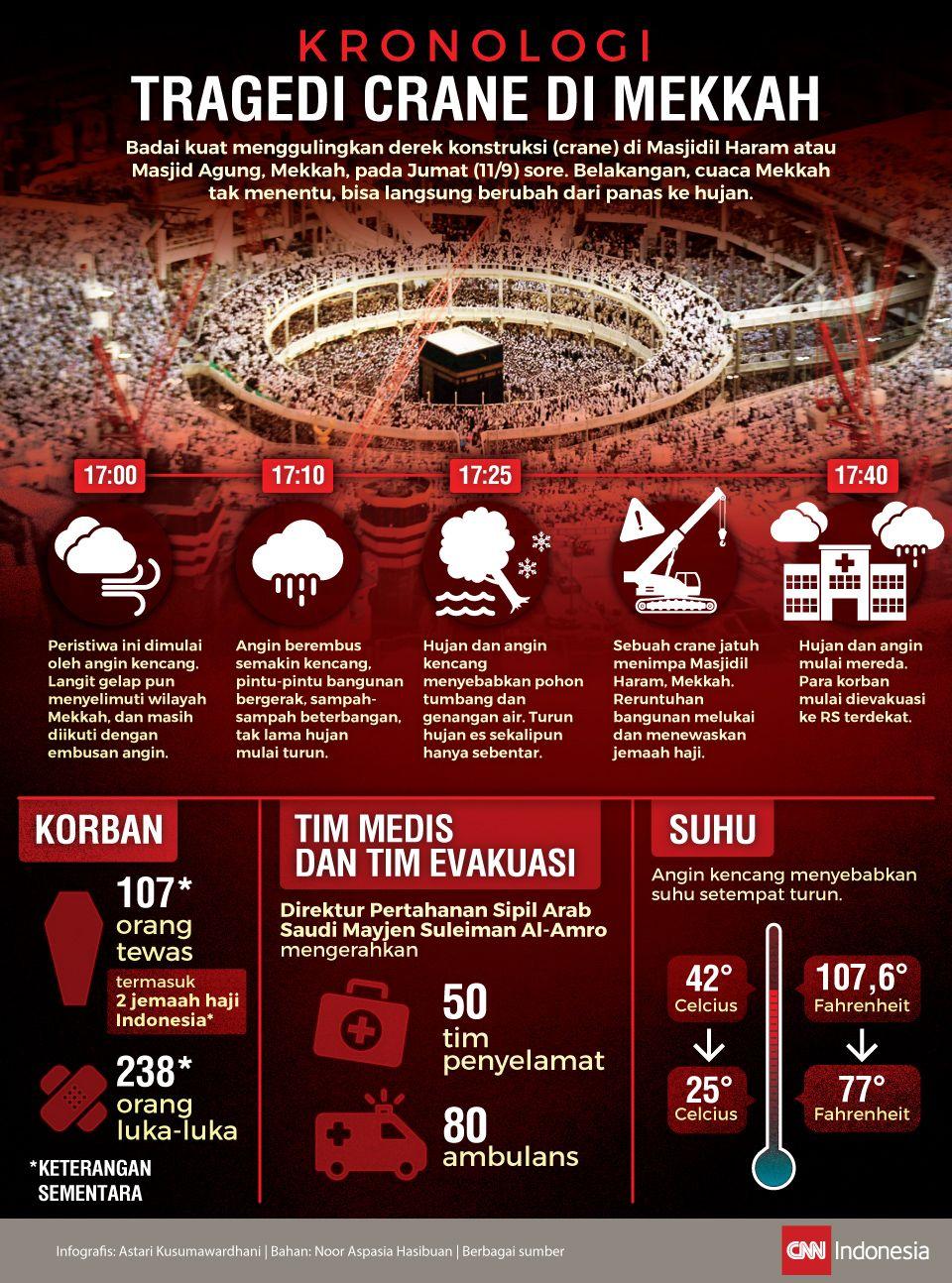 Kronologi Tragedi Crane di Mekkah