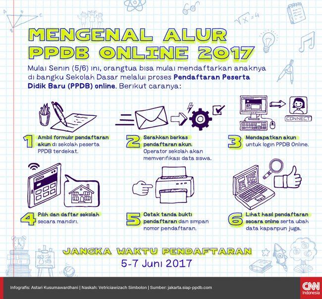 Mengenal Alur PPDB Online 2017