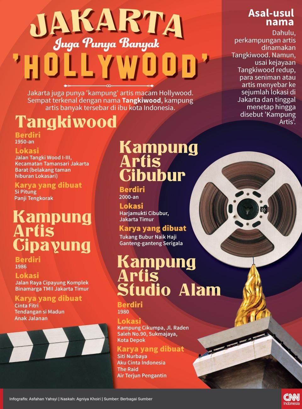 Wisata Kulinere Inilah Kampung Artis Jakarta Tempo Dulu Tangkiwood